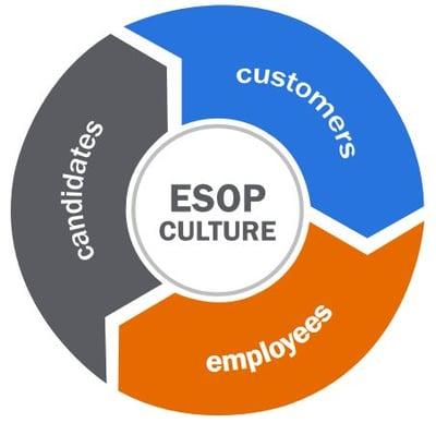ESOP Culture Circle