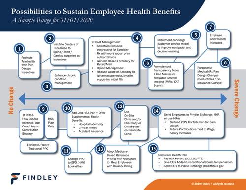 HGB_Possilities to Sustain Employee Heath Benefits