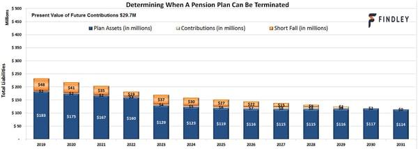 Plan Termination Modeler