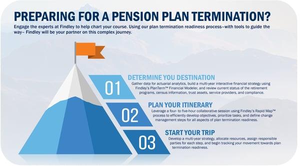 Findley Pension Plan Termination Process